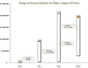 Les salaires moyens dans chaque ligue