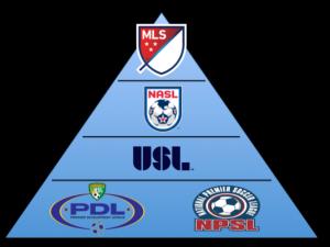 La pyramide du soccer en Amérique du Nord.